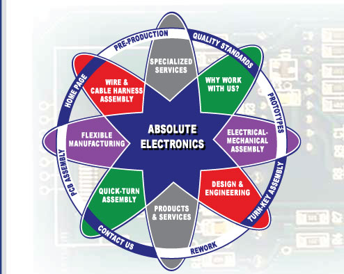 Absolute Electronics